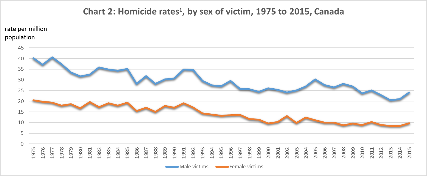 Chart 2: Homicide rates1, by sex of victim, 1975 to 2015, Canada