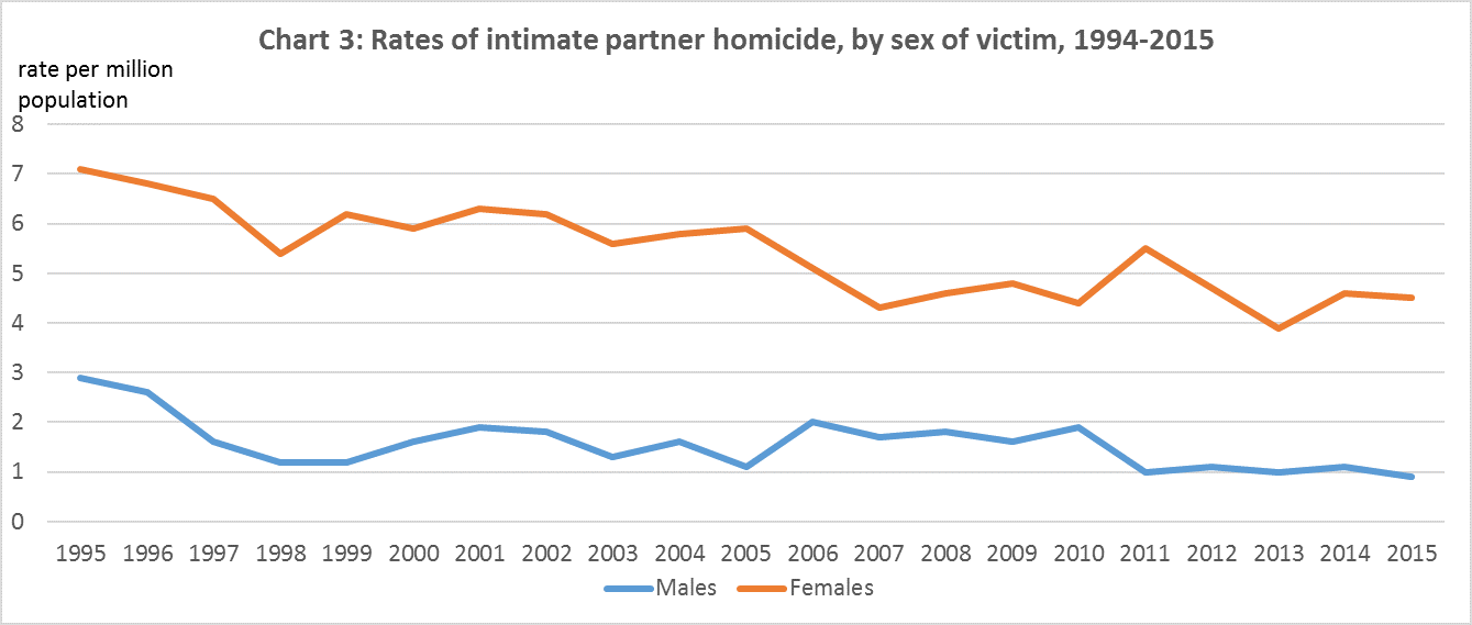 Source: Statistics Canada, Canadian Centre for Justice Statistics, Homicide Survey, 1994 to 2015.