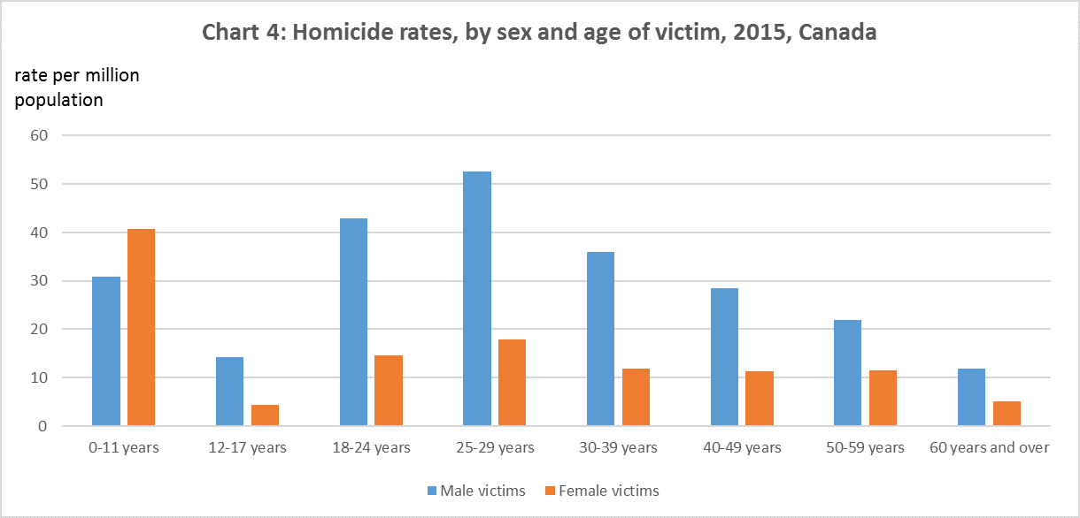 Chart 4: Homicide rates, by sex and age of victim, 2015, Canada