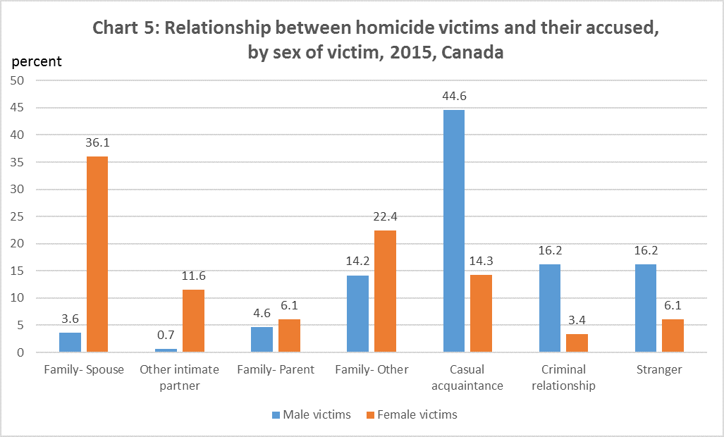 Chart 5: Relationship between homicide victims and their accused, by sex of victim, 2015, Canada