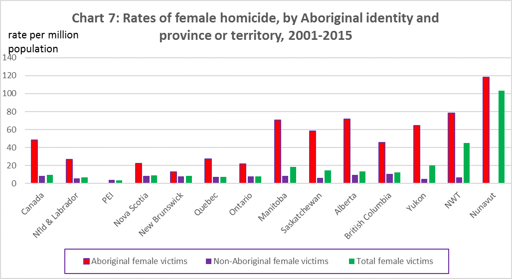 Chart 7: Rates of female homicide, by Aboriginal identity and province or territory, 2001-2015