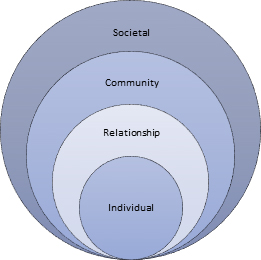Figure 1 Ecological model